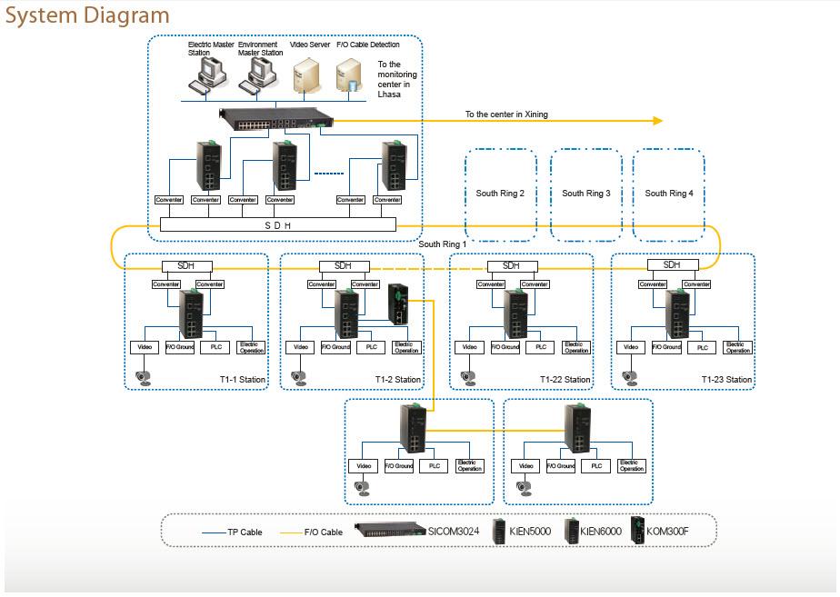 Комплексная система мониторинга железной дороги Цинхай–Тибет