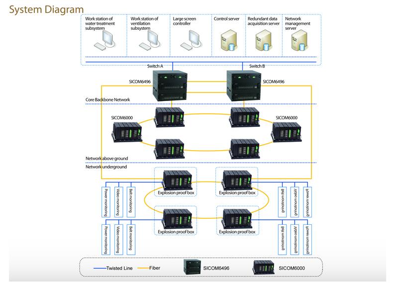 Интегрированная система автоматизации угольных шахт Baiyangling