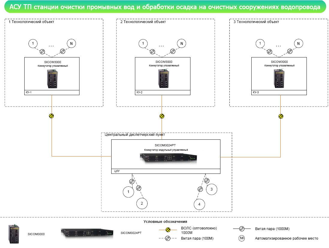 АСУ ТП станции очистки промывных вод и обработки осадка на очистных сооружениях водопровода