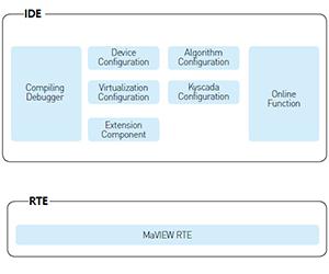 MaVIEW - Kyland Industrial Control Programming Platform